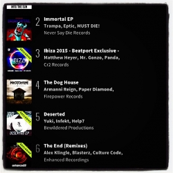 Thanks for all your support at Beatport guys! Remixes of The End peaked out at #6 on the Dubstep Top 100 Releases chart thanks to a smashing mix by @culturecodeuk. All mixes are up now at iTunes and SPOTIFY...enjoy! 👍😎👏🔊🎉 #TheEnd #Arunatics #enhancedfamily #womenofedm #trancefamily #dubstep