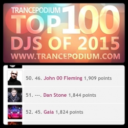 Voted highest new entry at #51 in the Trance Podium Top 100 DJs of 2015!! Wow! Thanks so much for all your votes, means so much 😃 #TrancePodium #TranceFamily #Trance #PerceptionArtists